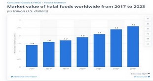 Le Marché Halal en expansion